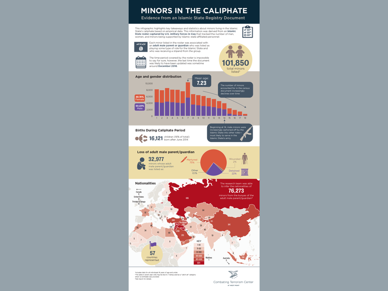 Minors in the Caliphate infographic social media vector graphic design map information design infographic