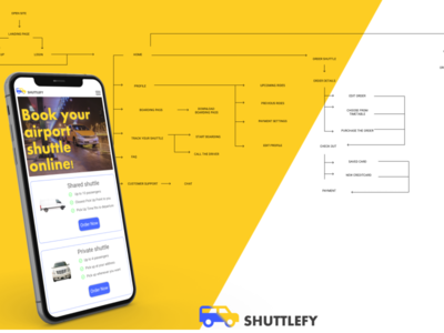 Shuttlefy - mobil first design for local airport shuttle service