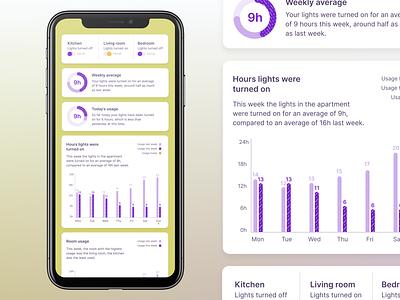 WIP: Philips Hue Dashboard ios app design ux design ios app colors personal purple visualizations data visualization data viz data graphs dashboad ui uxui ux minimalistic design