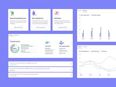 Data design for executive function dashboard graphs charts study education edtech dashboard data ux ui