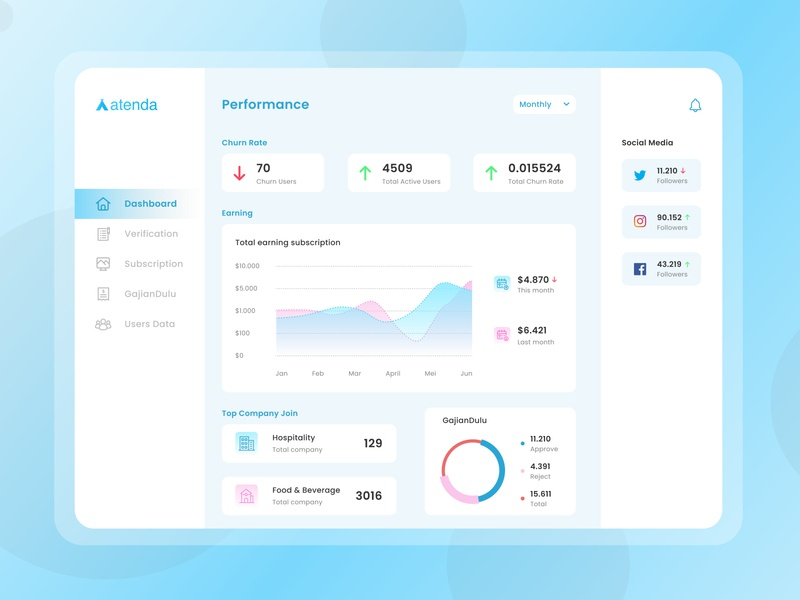 Webadmin Dashboard Design attendance transaction desktop design desktop website dashboard ui dashboad business sketch figma daily ui mobile ui mobile app design mobile app mobile ux ui design app