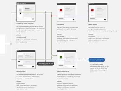 Premium Content download interface web-site