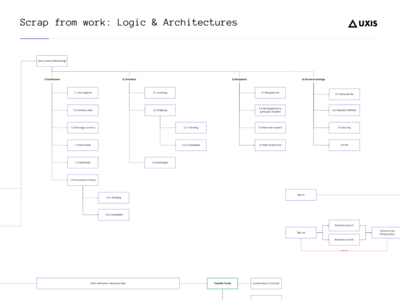 Scrap from work: Logic & Architectures