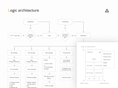 Logic architecture of application