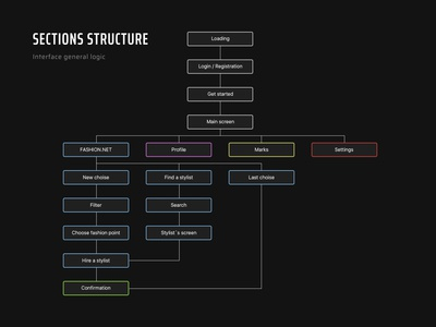 Sections structure. UX architecting.