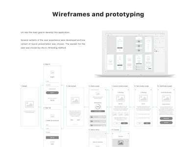 Wireframing process xd adobexd prototyping user story app user flow flow structure architecture prototypes wireframes user experience ux
