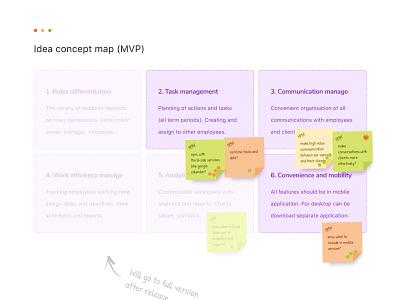 Idea Concept Map mvp brainstorming brainstorm research user experience ux concept map idea concept map map ideas
