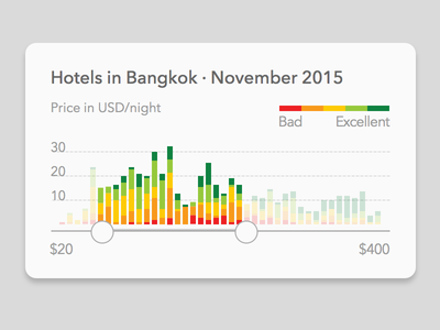 Hotels Price Slider range stacked bars data visualisation graph travel card ux ui slider price information design