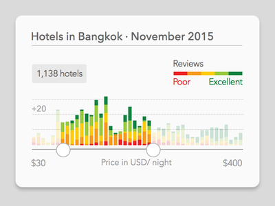 Hotels Price Slider v2 range stacked bars information design bar graph pattern slider data visualisation ui