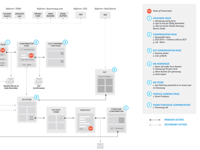 User Flow/Impression Map