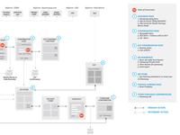 User Flow/Impression Map