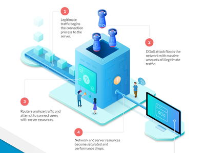 DDoS attack - infographic cyber security attack data conveyor belt illustration isometric bomb server ddos