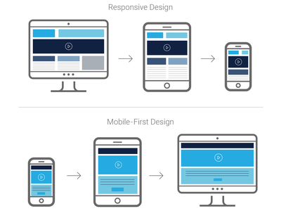 Responsive Design vs. Mobile-First Design responsive website design responsive web design mobile first design mobile-first responsive design