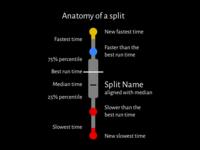 Anatomy of a split