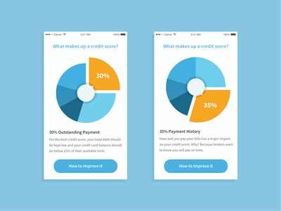 Creditscore iOS app exploration banking money friendly light bright ux ui flat ios app score credit