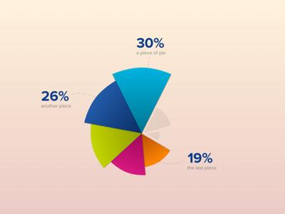 Experimental graph statistics pie chart chart graph