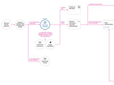 Flow Diagram diagram ux flow illustration