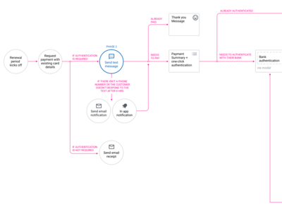 Flow Diagram diagram ux flow illustration