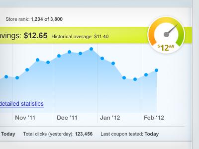 CSS Chart web chart graph gauge