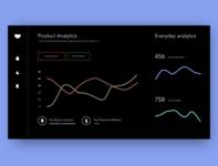 Day 17 - Analytics Dashboard
