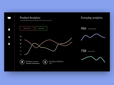 Day 17 - Analytics Dashboard analytics chart dashboard dailyui017 dailyuichallenge dailyui