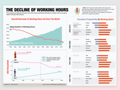 The Decline of Working Hours