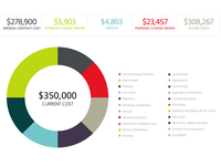 MyEZBuild Budget Graph