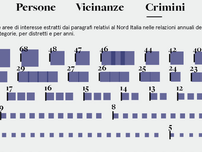 Visualization of criminal activities ordered by frequency