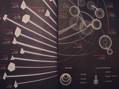 Visualizations for Wired Italia - details