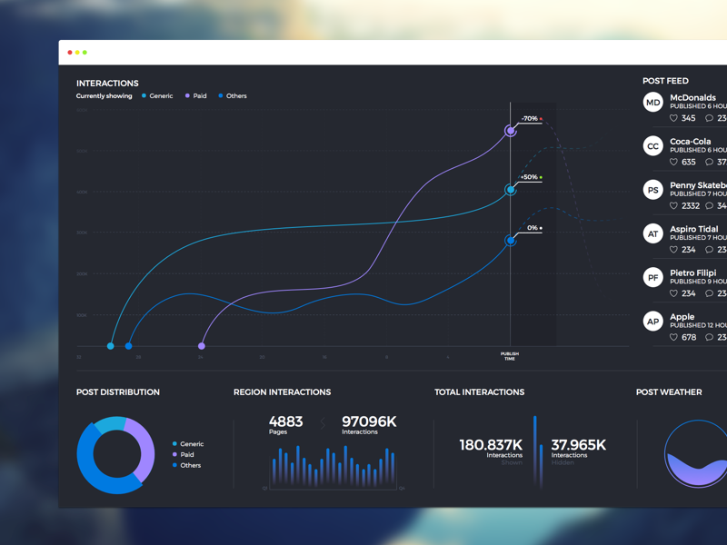 Dashboard [TV] media social post marketing dashboard television