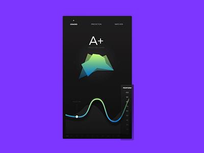 Content Prediction [App] dashboard graph social socialbakers ios grade prediction analytics app