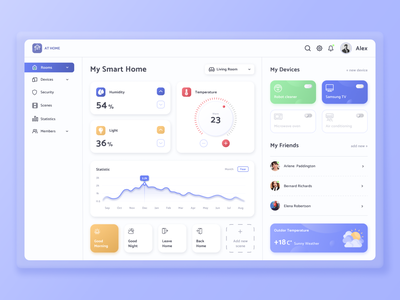 Smart House Touch Panel dashboard template dashboards ux design uxdesign ui design uidesign smart home smarthome ecommerce dashboard ui dashboard design dashboard ui  ux ux userinterface interface uiux ui