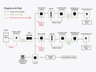 3/3 Diagrama de flujo cabina / Cab flow chart