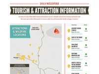 Pikes Peak Wildfire Tourism Information