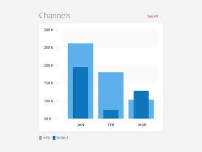 Channels channels dashboard flat ui chart