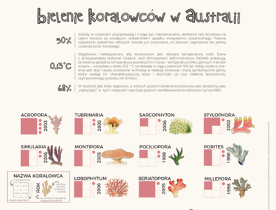 Coral Bleeching in Australia Data visualization Poster