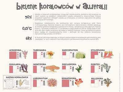 Coral Bleaching in Australia Data visualization Poster graphic design design print design data visualisation data visualization dataviz data information design information illustrator poster design poster