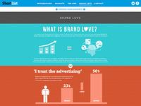 ShortList's 'Modern Urban Man' infographic website