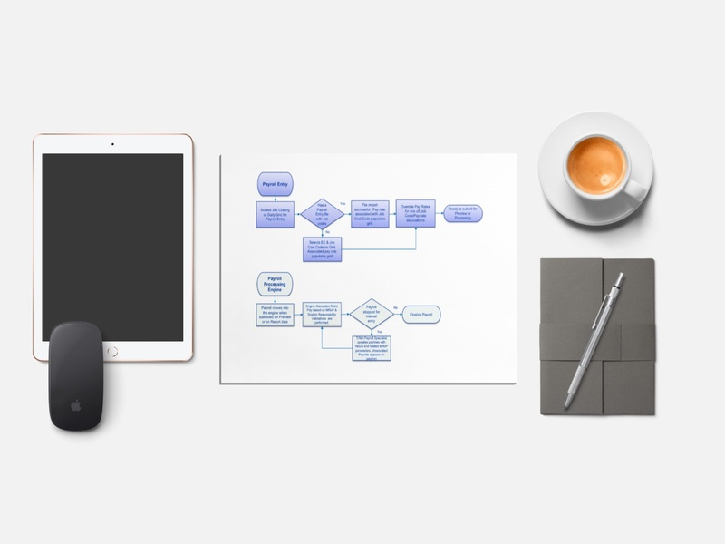 Multiple Rates of Pay: User Flows team management user experience design software as a service