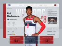 NBA Player Profil - Rui Hachimura