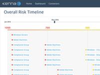Risk Timeline Idea