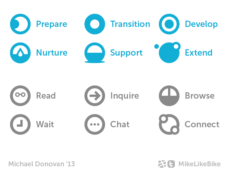 Icon Collection (Support Site for New Moms) photoshop ui vector icons circles flat mother support