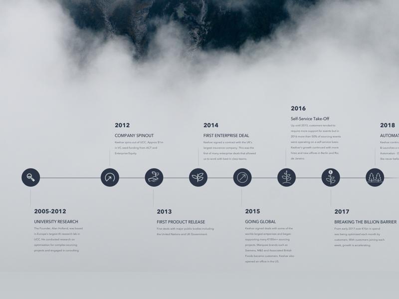 Company Timeline company illustration roadmap timeline