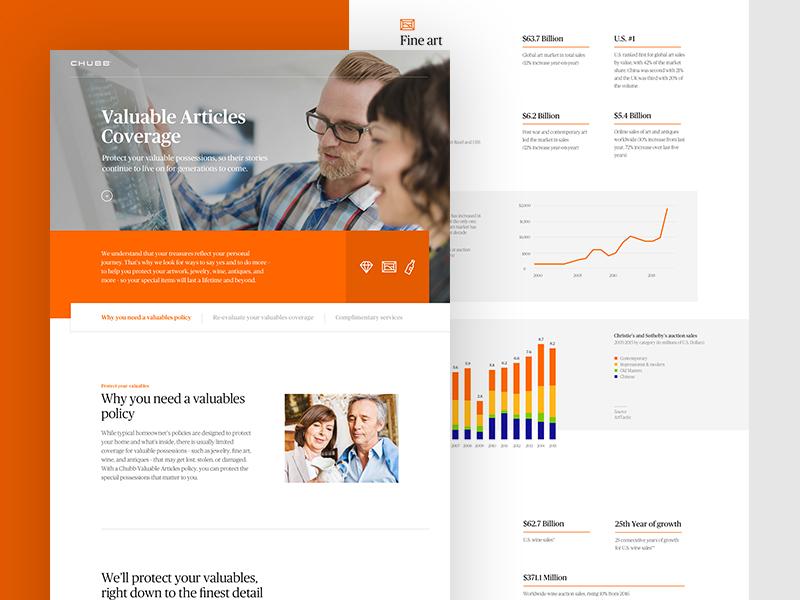 Chubb Valuables Insurance infographics web ui