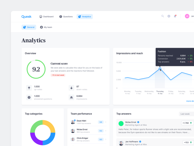 Analytics –Dashboard ui ux finance user interface fintech graph questions answers statistics team perfomance product design dashboard backend analytics tooltip highlight up vote vote impressions