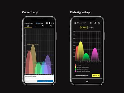 Wifi analyzer redesign