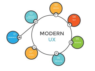 Modern UX Process ux process lean ux design measure metrics user experience