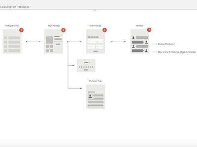 Initial Information Architecture online employee client freelancer workflow web information web design