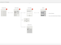 Initial Information Architecture