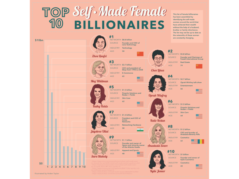 Top 10 Self-Made Female Billionaires adobe illustration adobe illustrator digital illustration billionaires toronto illustrator oprah billionaire women rich women infograph information illustration infographic self made women self made females self-made top 10